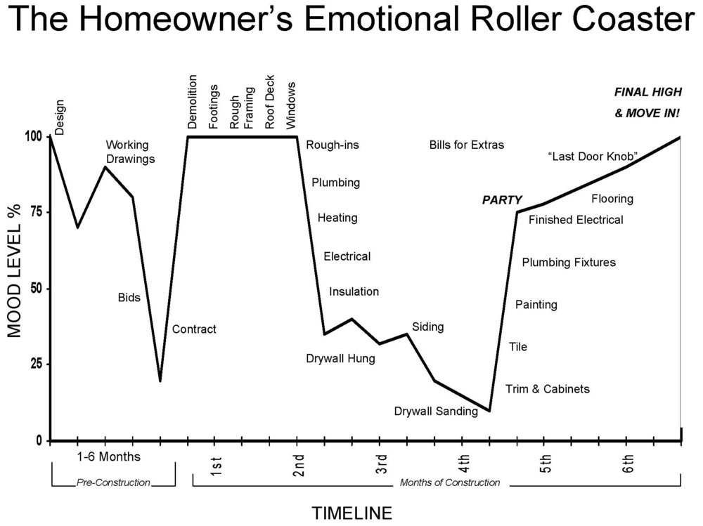 The+Homeowner's+Emotional+Roller+Coaster.jpg